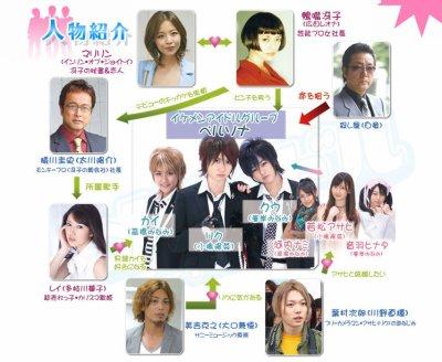 mendol ikemen idol akb48 no3b no sleeves Kojima Haruna Takahashi Minami Minegishi majisuka gakuen ikemen desu chart character org jdrama