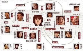 haruka17 drama chart hirayama aya perfect blue hataraki man ranma water boys hanazakari no kimitachi e young hanakimi mannequinat
