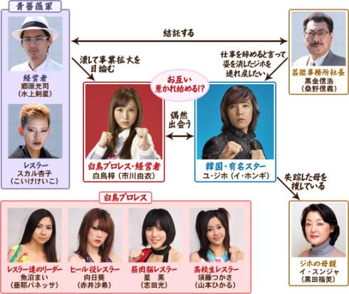 muscle girl catch jdrama ftisland island lee hong ki youre beautiful yui ichikawa kurosagi chart actor org